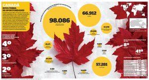 Jobs reversed in June in Canada