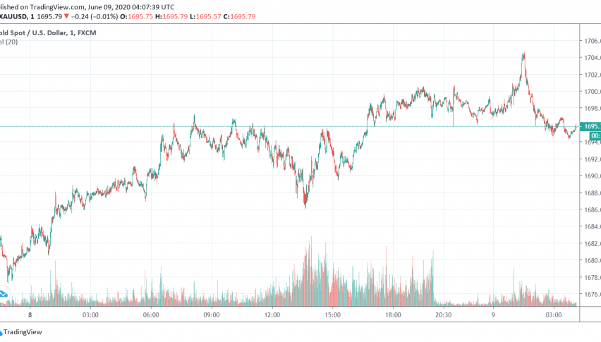 Gold Supported Ahead of Fed Meeting, Economic Fallout of Pandemic in Focus