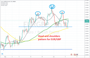 The 50 SMA has to be broken for the pattern to work