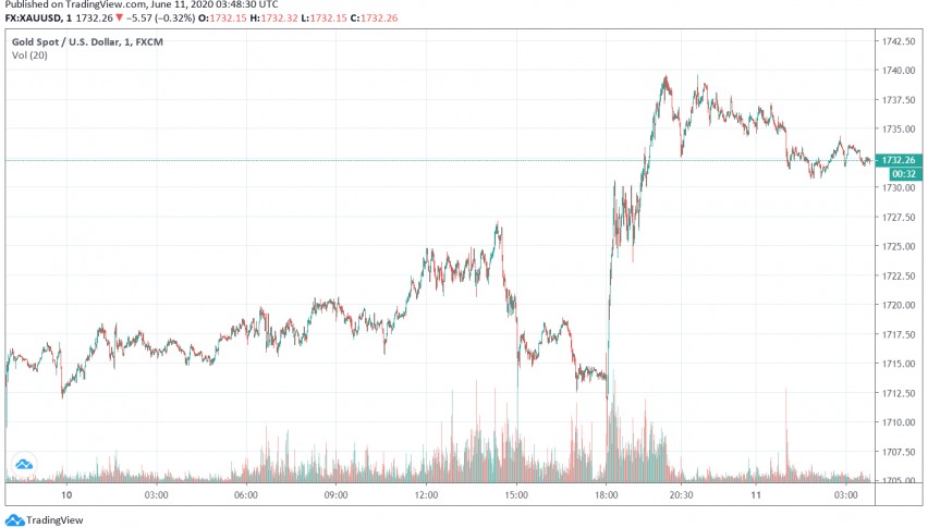 Gold Trades Bullish as Fed to Ease Monetary Policy For Longer Time