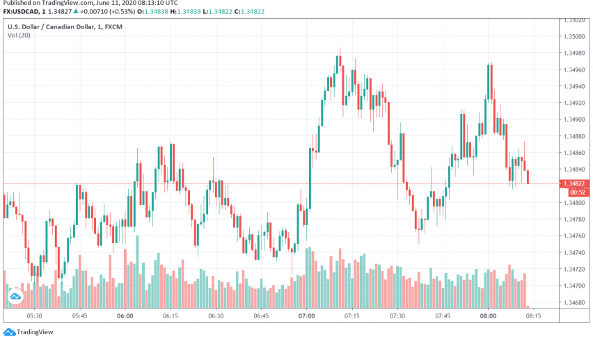 USD/CAD Reverses Higher as Fed Signals More Support For US Economy