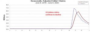 Unemployment claims fall as people start to get back to work