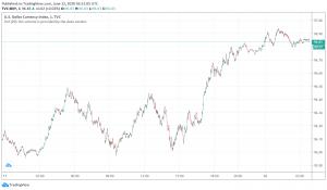 US Dollar, Safe Haven Currencies Gain Amid Risk-off Sentiment