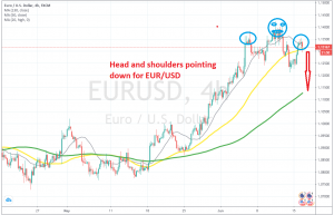 The bullish move seems complete for EUR/USD on the H4 chart