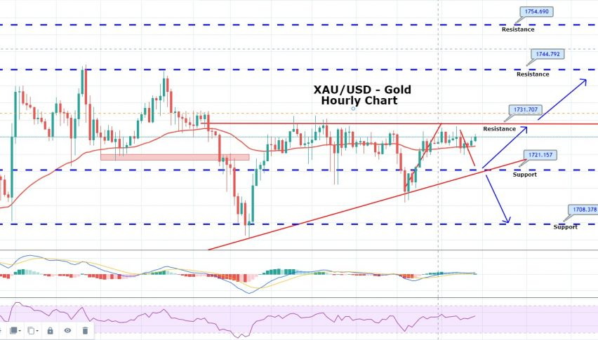 Daily Brief, Jun 18: Things You Need to Know About Gold Today
