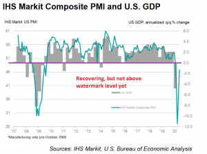 US GDP and manufacturing make a V-shape recovery