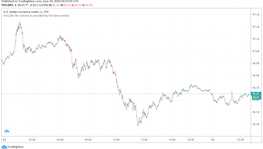 US Dollar Weakens as Markets Look Forward to Economic Recovery