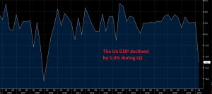US Q2 GDP will be even worse