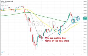 The daily chart setup looks bullish