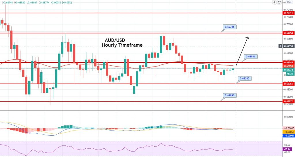 AUD/USD 4 Hour Chart