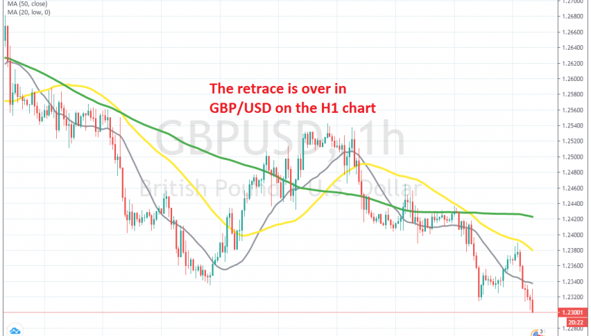 The 50 SMA reversed GBP/USD lower