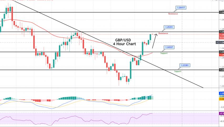 GBP/USD - 4 Hour Chart