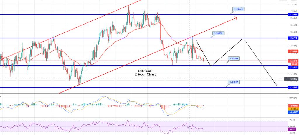 USD/CAD - Hourly Chart