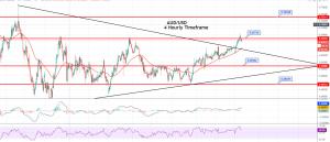 AUD/USD Hourly Chart