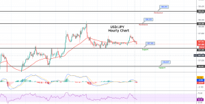 USD/JPY - 4 Hourly Chart