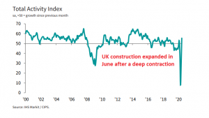 The tough times are over for UK construction
