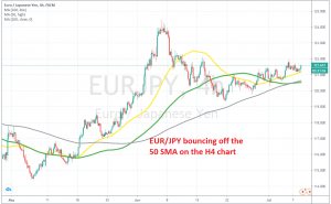 The bullish momentum continues for EUR/JPY