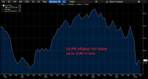 PPI inflation still remains negative in the US