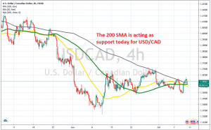 USD/CAD is already starting to bounce off the 200 SMA