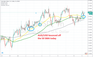 The bullish momentum continues for AUD/USD