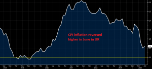 The cool off in inflation should be over now
