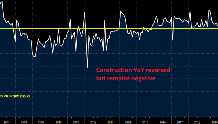 Construction PMI made a reversal in May