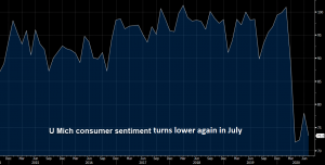 The sentiment got weaker this month in the US