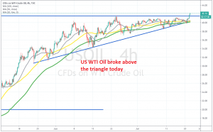 Bulls remain in charge in crude Oil