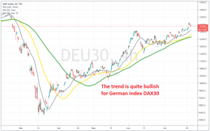 Dax is pulling back down now