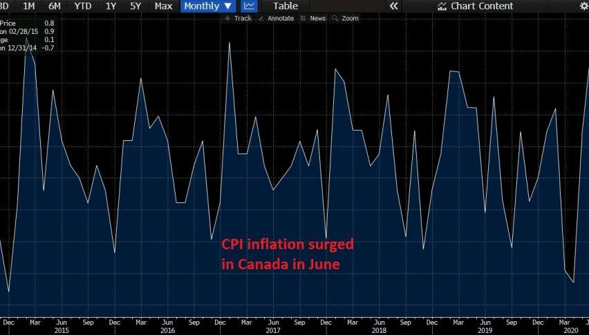 Canada Annual Inflation Rate Rises 0.7% in June