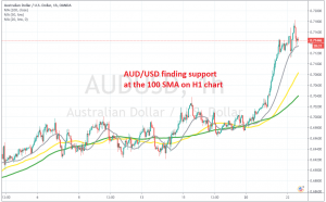 The pullback is complete for AUD/USD