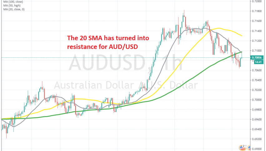 AUD/USD is 120 pips lower today