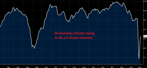 The Ifo business climate keeps improving in Germany