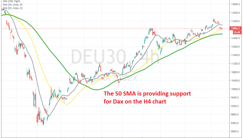 The pullback on the H4 chart is complete