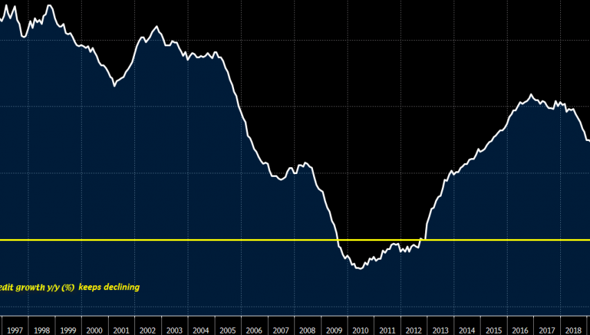 Consumer credit YoY fell by 3.5% in June