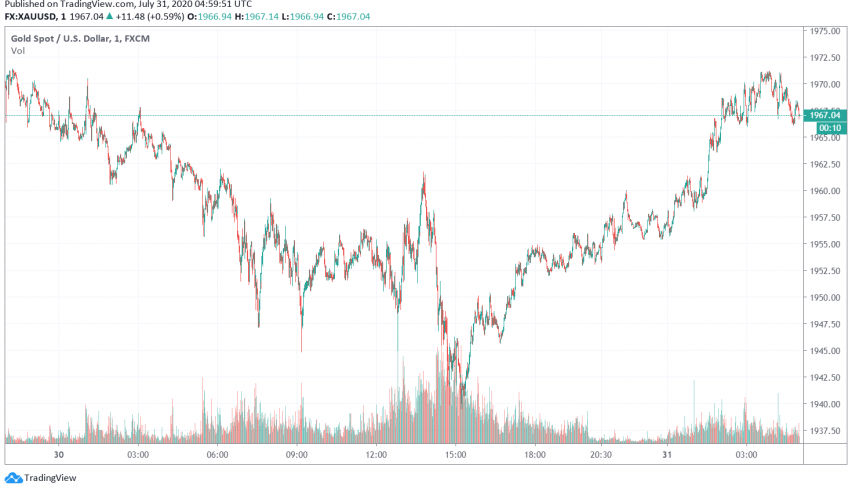Gold Gains 10% in July 2020, Strengthens as US Dollar Falters
