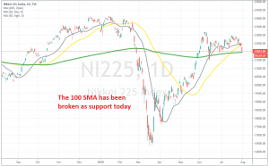 Nikkei is tumbling lower today