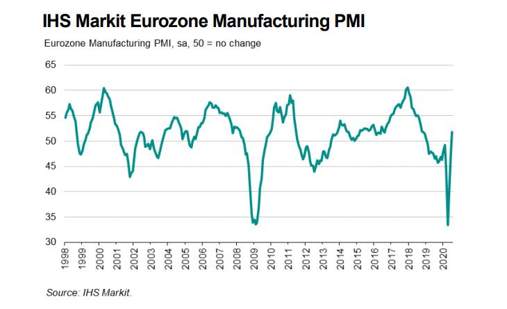 Eurozone manufacturing makes a sharp reversal