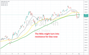 The climb might be over now at MAs, so we closed the buy signal