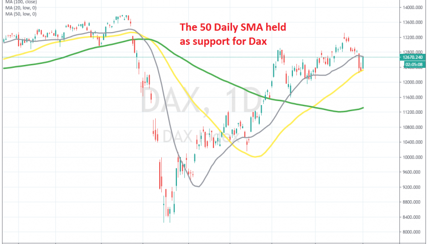 The pullback seems over on the daily chart
