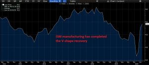 ISM manufacturing has completed the V-shape recovery