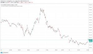 US Dollar Slides as Bond Yields Fall, Euro Gains