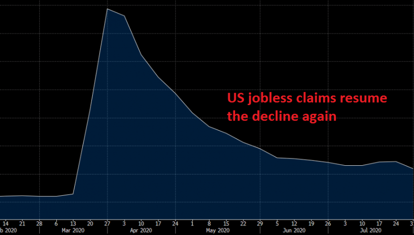 Unemployment claims are declining at least