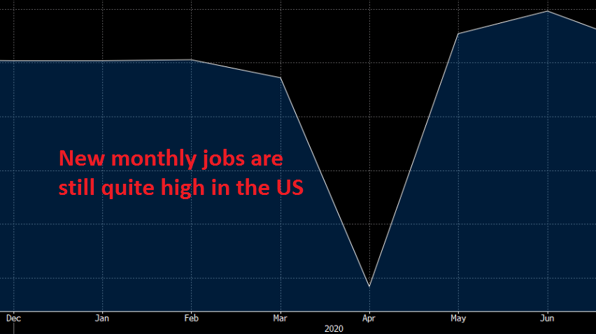 Employment seems to be on a good track now