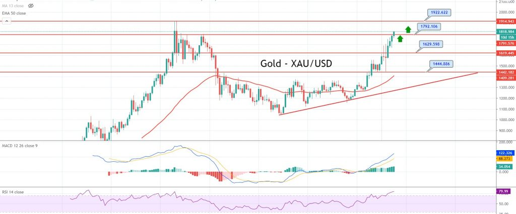 XAU/USD Three White Soldiers, RSI, MACD, and 50 EMA - All Suggest Buying