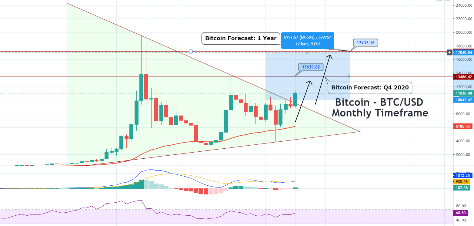 BTC/USD Fibonacci Retracement