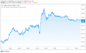 US Dollar Holds on to its Rally - NFP Supports