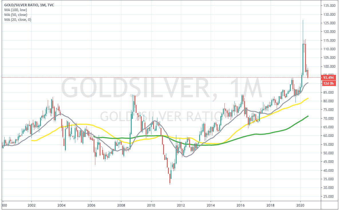 The XAG/XAU ratio is reversing down from extreme highs, while silver is climbing higher