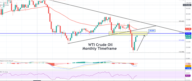 WTI Crude Oil – Potential Three White Soldiers Suggests Buying