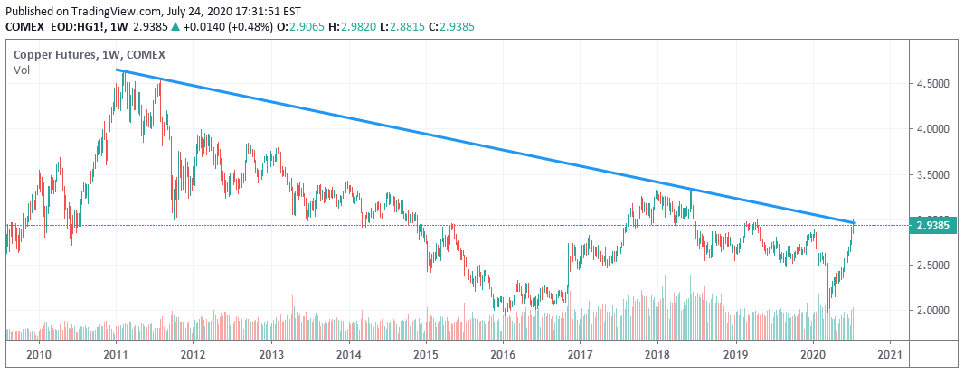 The copper price is on the descending trend-line now